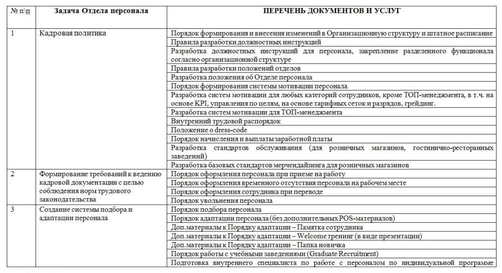 перечень услуг Построения системы управления персоналом фото