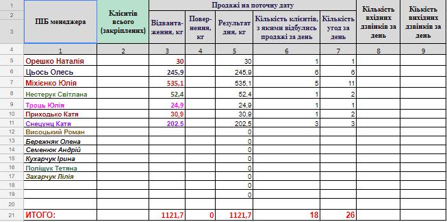 фото аналитической таблицы отдела продаж