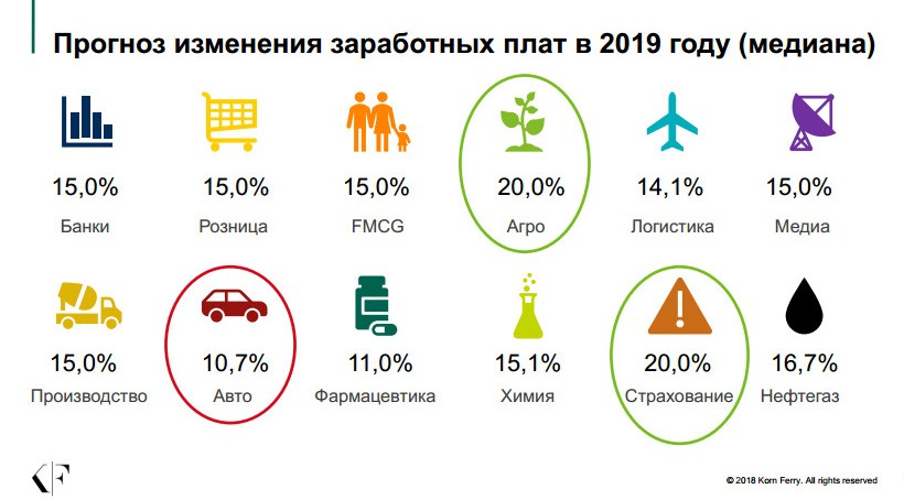 Фото Прогноз ЗП на 2019 год (6)