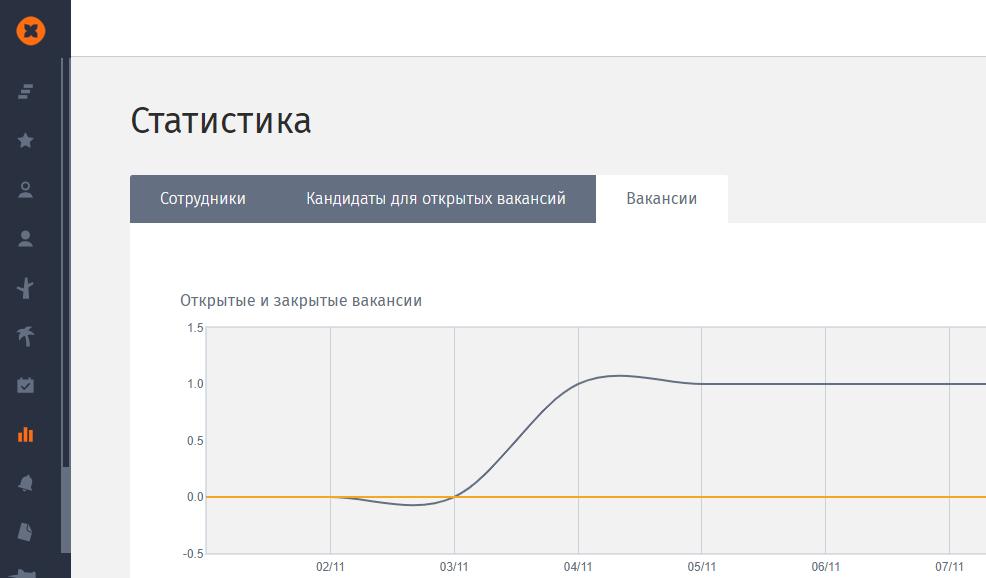 """Фото Раздел """"Статистика"""" в HURMA"""