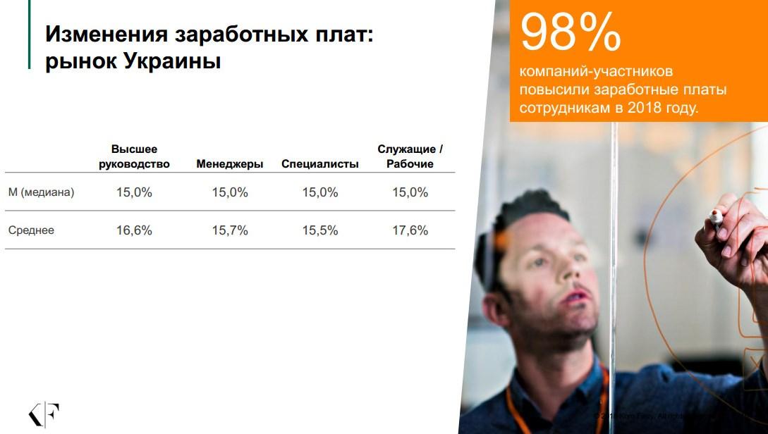 Фото Изменения ЗП в Украине в 2018 году