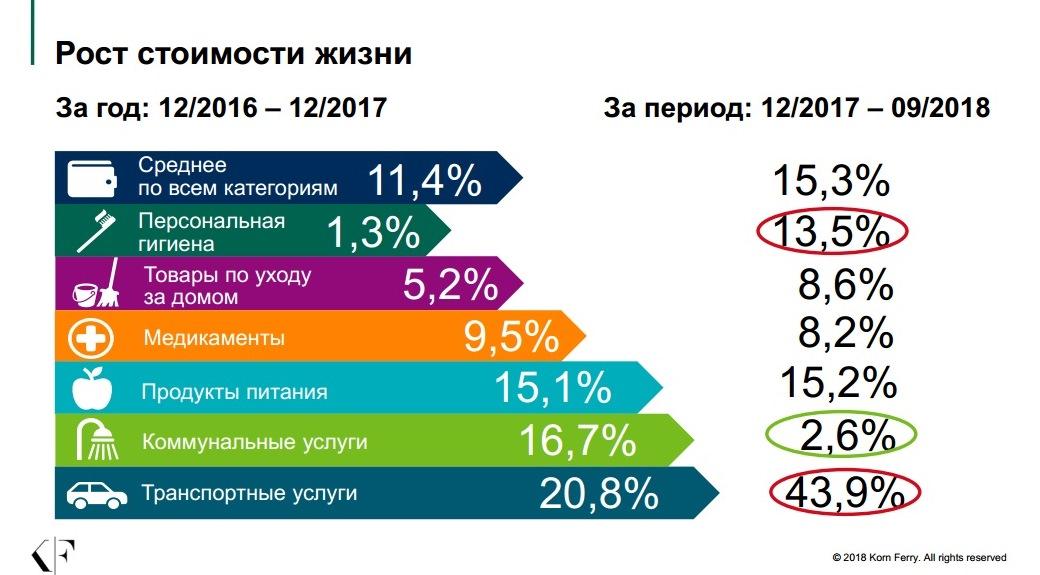 Фото Рост стоимости жизни в Украине в 2018 году