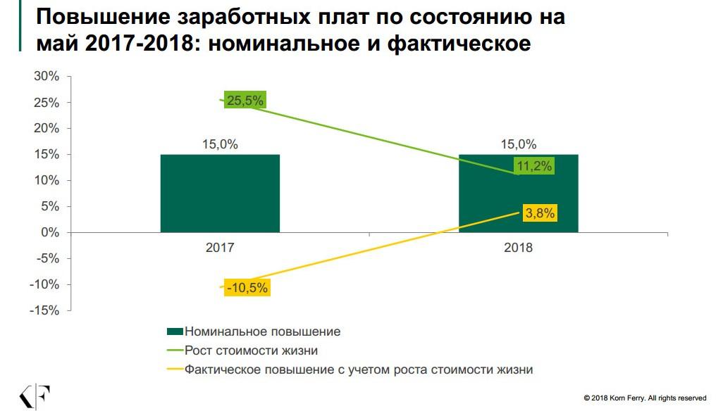 Фото Снижение ЗП в Украине в 2018 году