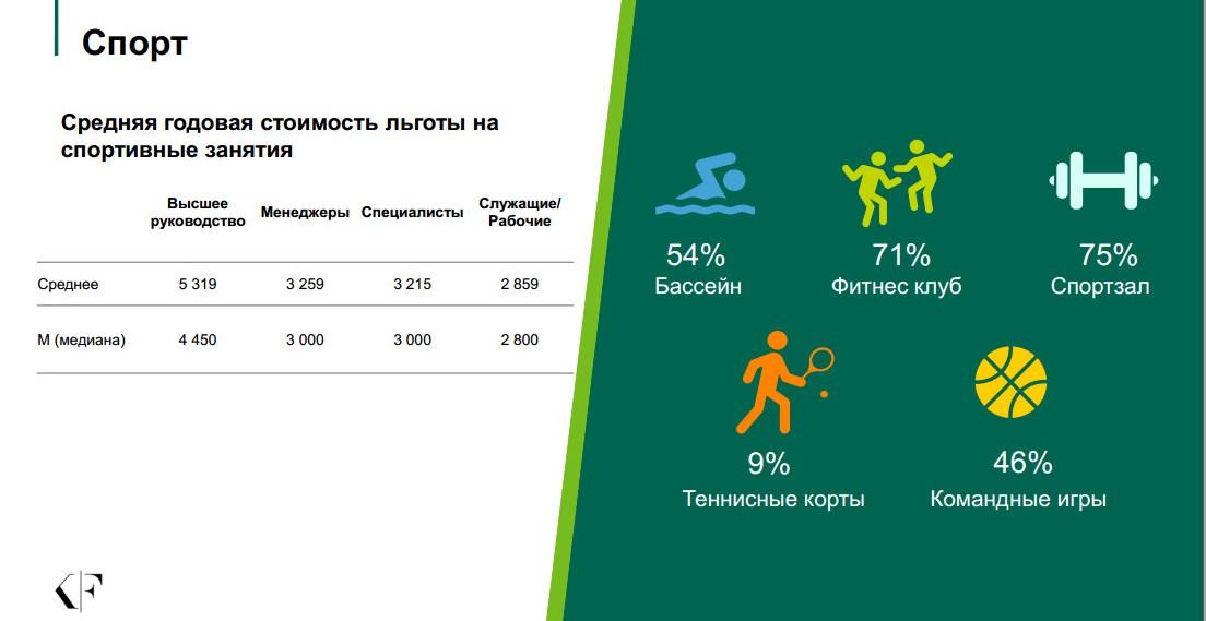 Категории льгот и компенсации_спорт