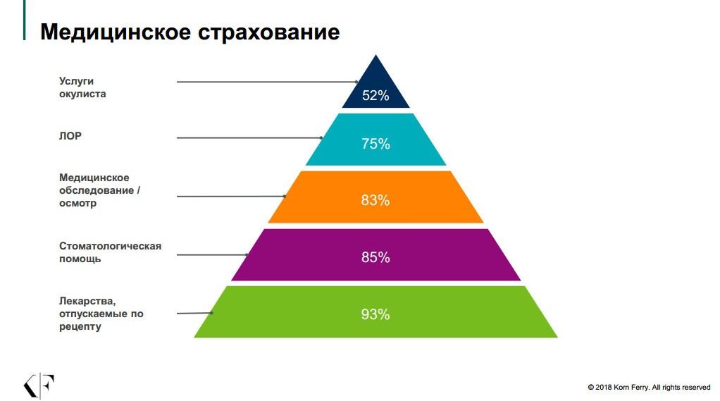 Категории льгот и компенсаций_медицинское страхование