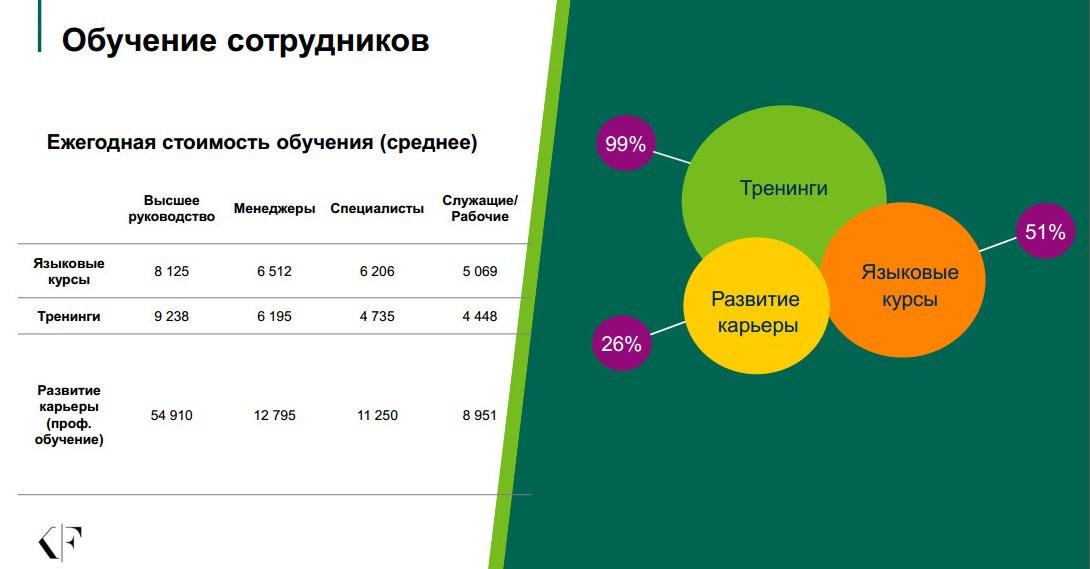 Категории льгот и компенсаций_обучение сотрудников