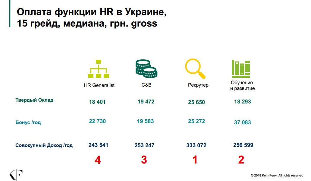 Оплата функции HR в Украине