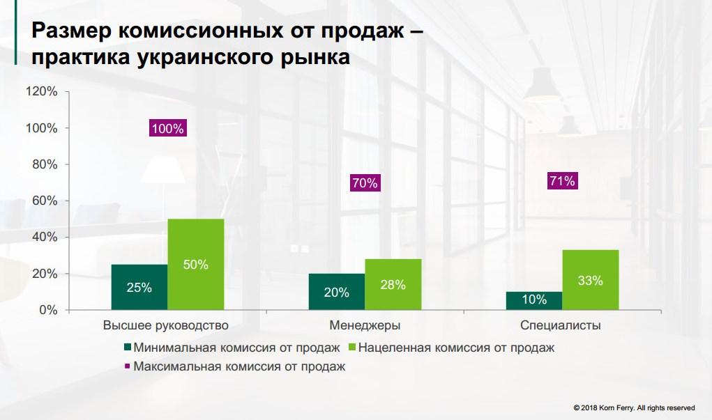 Структура материальной мотивации: размер комиссионных выплат по результатам продаж