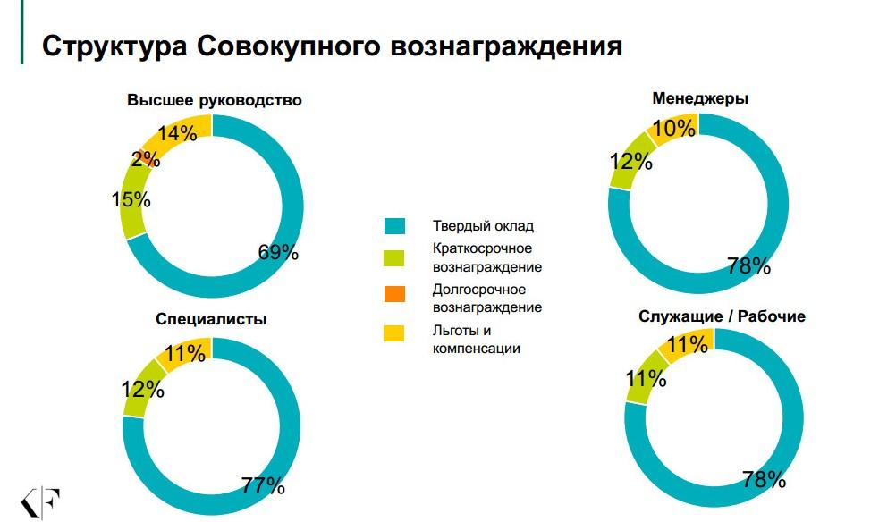 Структура материальной мотивации: структура совокупного дохода