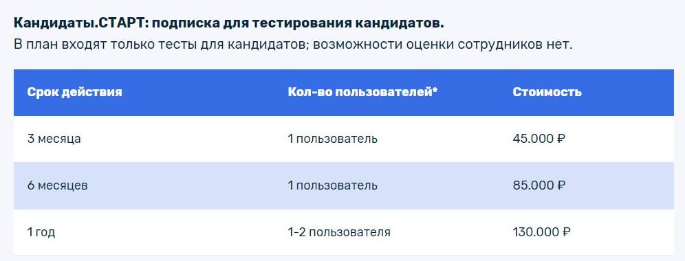 Тарифный план Кандидаты Proaction.Pro